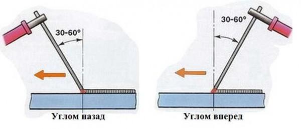 Техника ручной дуговой сварки: положение электрода
