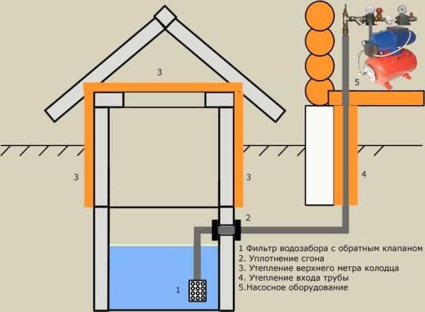 Организация водопровода на даче из колодца с гидроаккумулятором