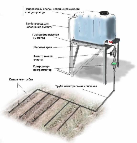 Как сделать водопровод на даче для полива из бочки