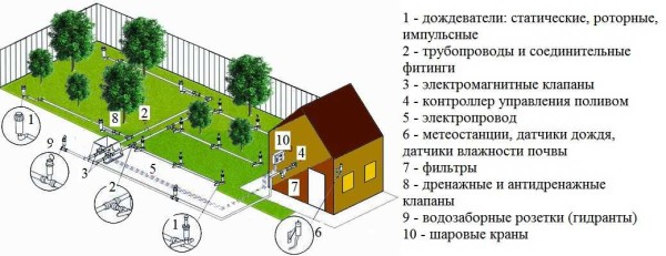 Спринклерная система полива подходит для полива газона или насаждений небольшой высоты - до 10-15 см