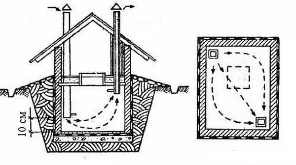 Просушка погреба без вентиляции - сложное занятие. НА рисунке схема организации вентаканалов для поддержания нормальной влажности в погребе