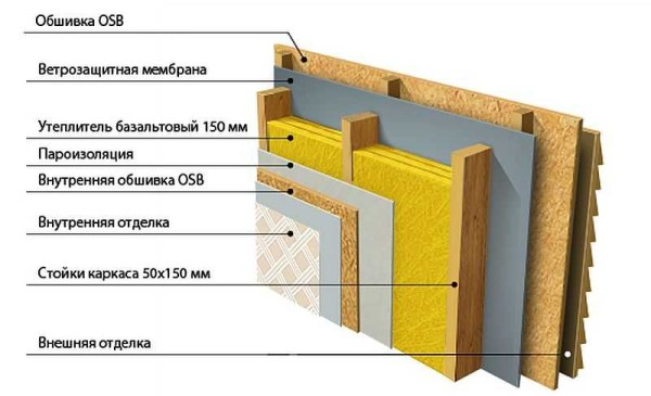 Наиболее распространенный пирог утепления каркасной стены