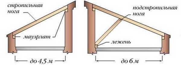 Если расстояние между стенами меньше, конструкция односкатной крыши совсем проста