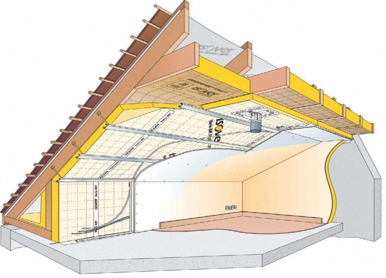 Как утеплить мансардную крышу