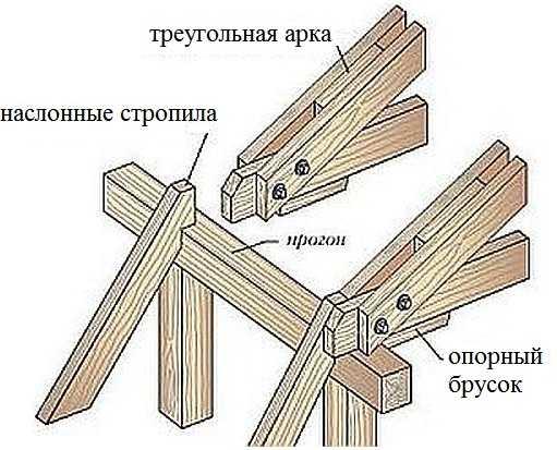 Как сделать крепление верхнего теугольника и стропильной ноги