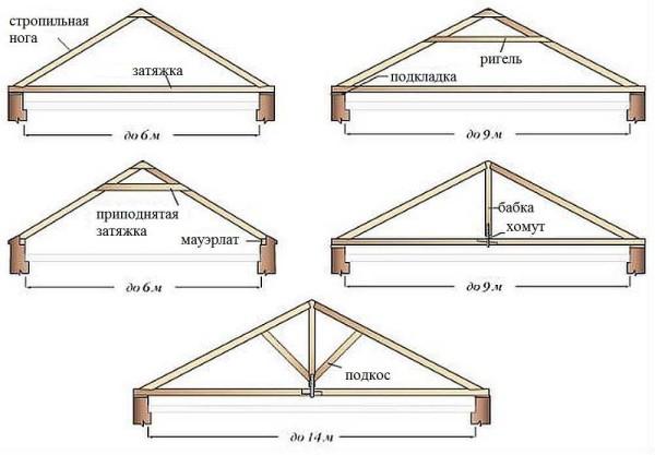 Как можно сделать верхний треугольник на ломаной крыше
