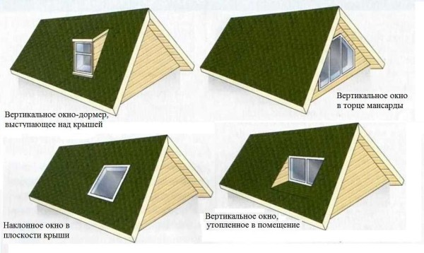 Устройство мансардных окон в крыше