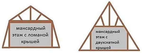 При равной ширине основания (дома) мансардное помещение под ломанной крышей получается больше, чем под обычной двускатной