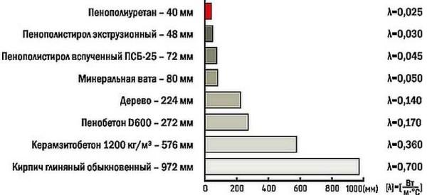 Сравнение теплопроводности различных теплоизоляционных материалов. В сантиметрах указана необходимая толщина материала для обеспечения равных теплопотерь