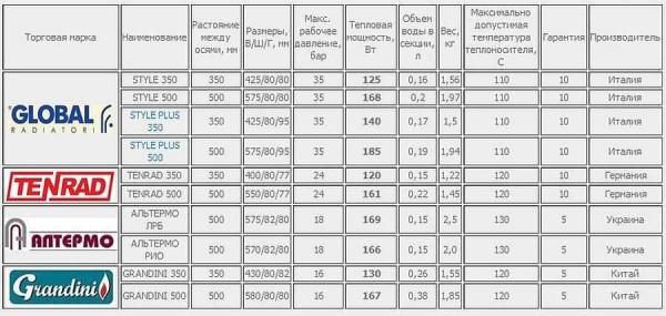 Технические характеристики некоторых биметаллических радиаторов. Обратите внимание, что тепловая мощность одинаковых по высоте секций может иметь ощутимую разницу