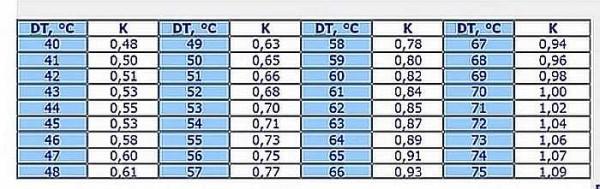 Таблица коэффициентов для систем отопления с разной дельтой температур