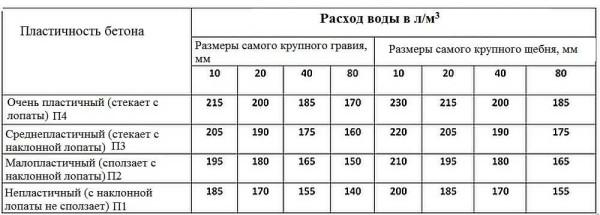 Количество воды в бетоне в зависимости от размеров щебня /гравия и текучести раствора