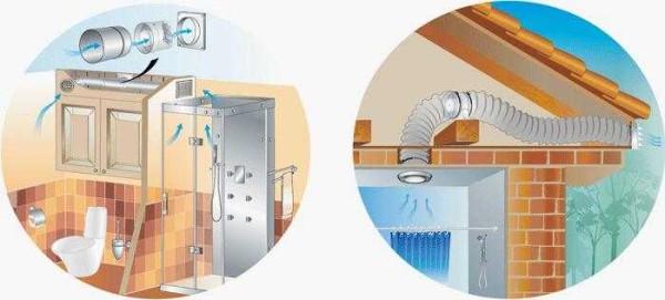 Варианты механической вентиляции ванны в частном доме
