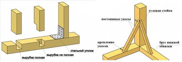 При строительстве веранды необходимо крепить стойки. Это правильные варианты