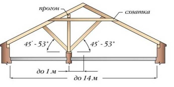 Система стропил со смещенным относительно центра вертикальным прогоном