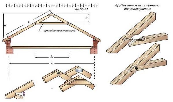 Стропильная система двухскатной крыши с приподнятой затяжкой и узел врубки ригеля