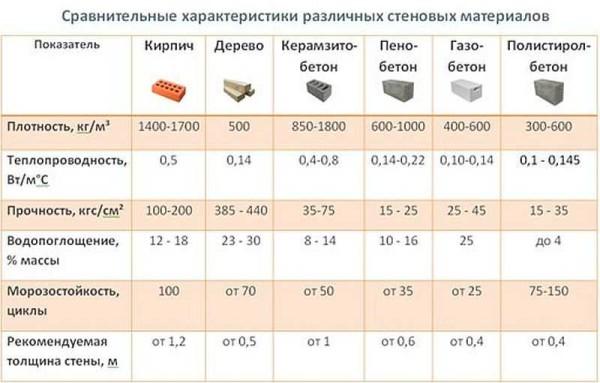 Таблица сравнительных характеристик строительных материалов для тяжелых домов