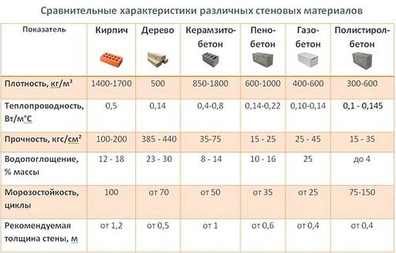 морозостойкость материалов таблица