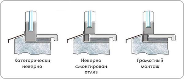 Ошибки при выставлении подоконника и откосов ПВХ окон и их правильный монтаж