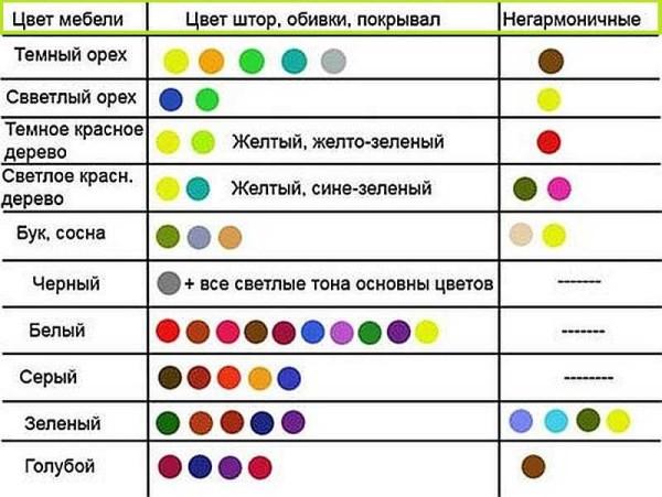 Таблица выборе цвета при разработке декора