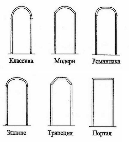 Виды арок межкомнатных и коридорных