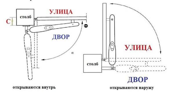 Схемы установки линейного механизма открывания ворот внутрь и наружу