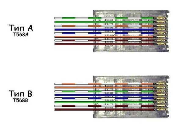 Схемы подключения интернет кабеля по цветам (используйте вариант B)