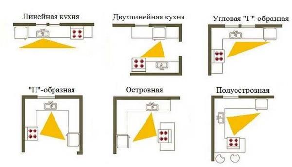 Виды расположения мебели кухонного гарнитура