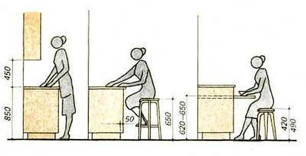 Высота напольных шкафчиков в кухонном гарнитуре