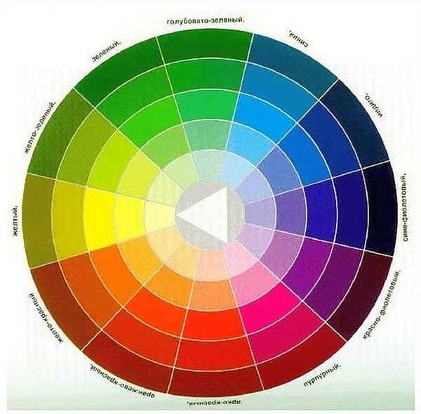Цветовой круг. В одном секторе находятся идеальные по сочетаемости цвета