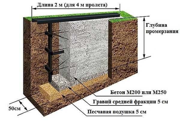 Фундамент под консольную балку при строительстве откатных ворот