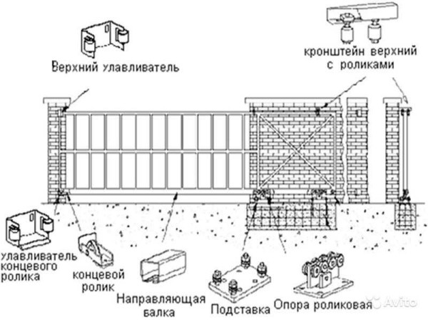 Комплектация консольных ворот