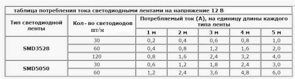 Таблица потребляемого тока светодиодными лентами, питающимися от 12 В