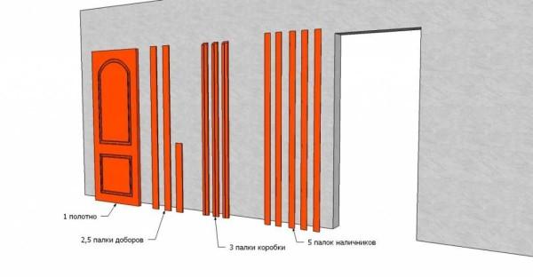 Самая полная комплектация межкомнатной двери - с коробкой, доборами и наличниками