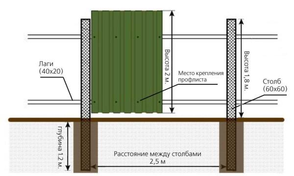Конструкция забора из профнастила со столбиками