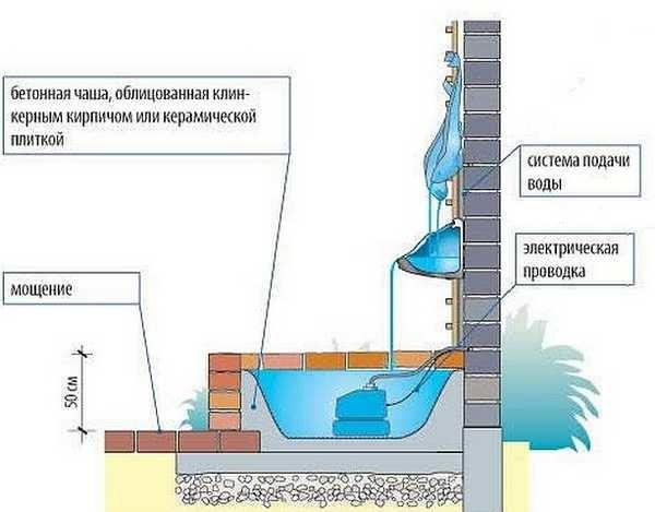 Схема организации водопада у стены