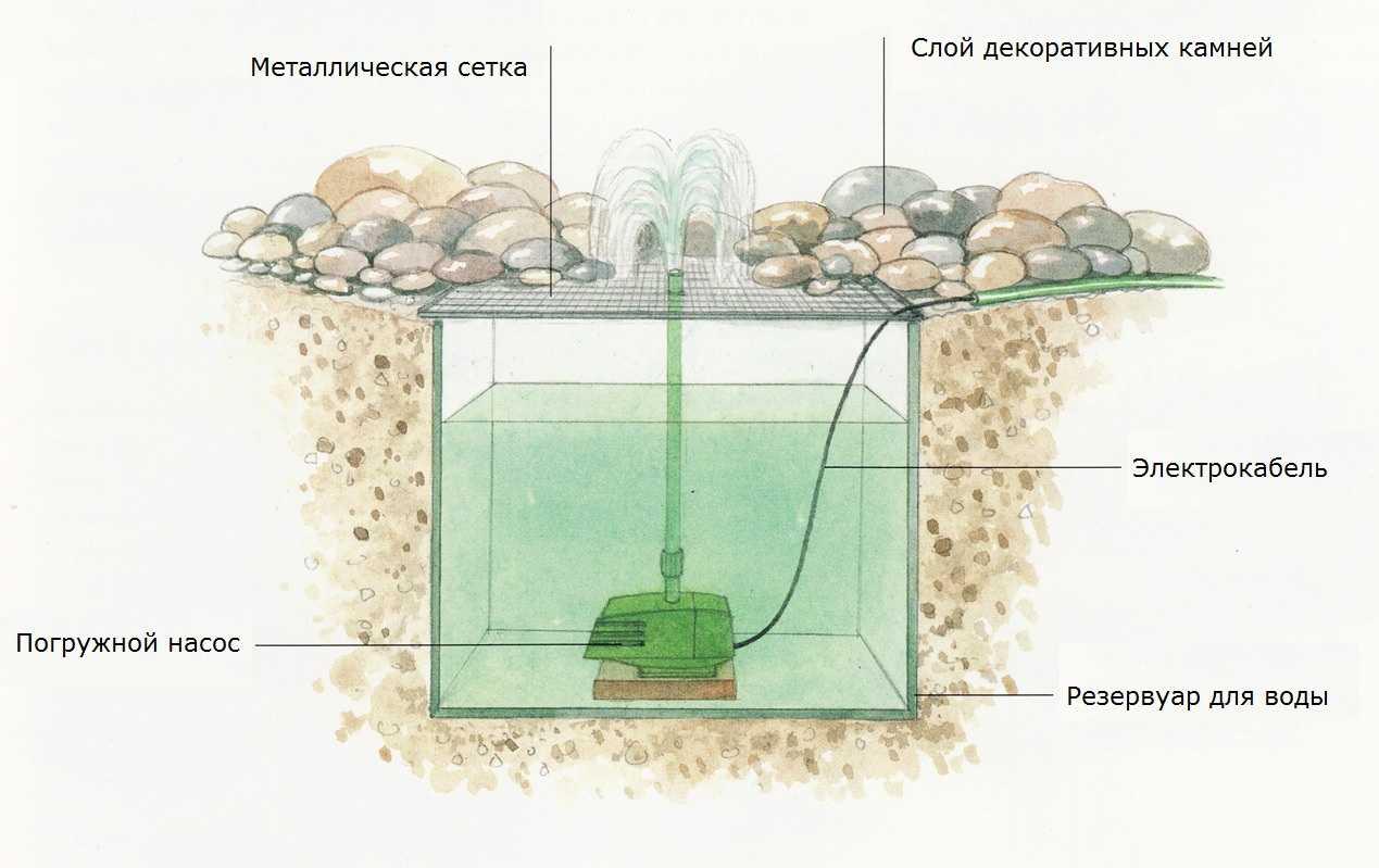Схема фонтана на даче