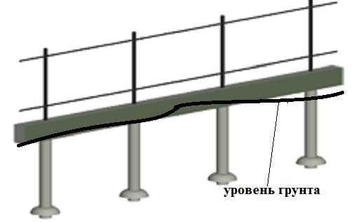 Вид свайно-ростверкового фундамента под забор