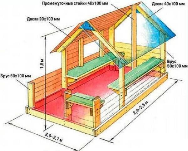 Примерные размеры домика для детских игр