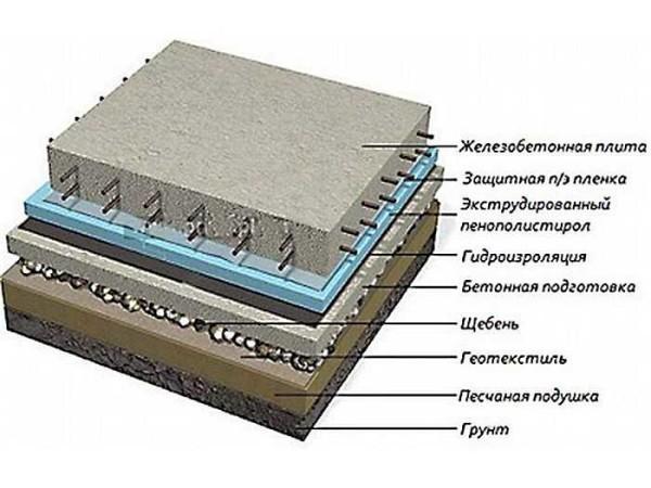 Структура фундамента монолитная плита