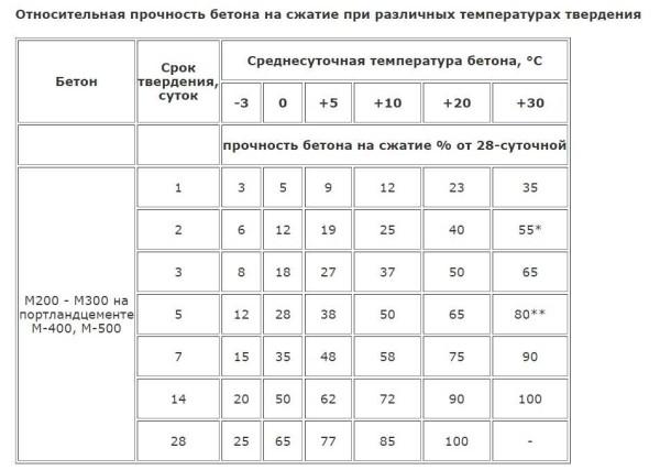Таблица набора прочности бетона в зависимости от температуры