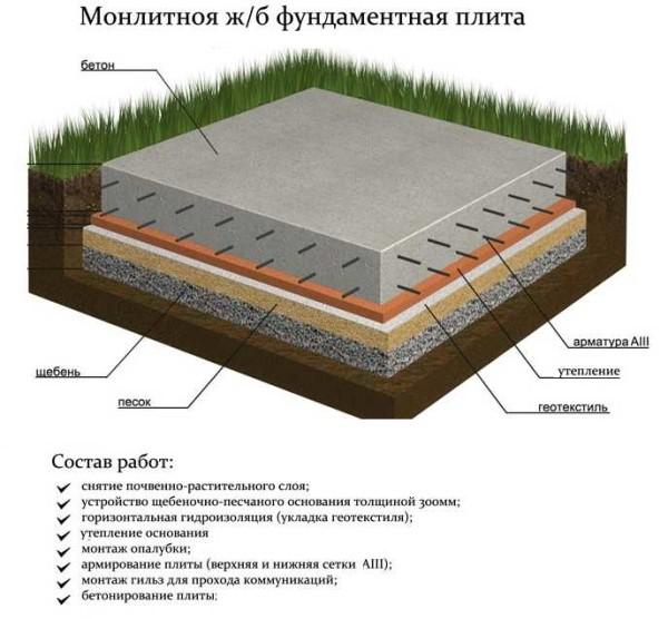 Классическая утепленная плита фундамента под дом