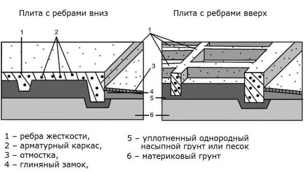 Строение фундаментной плиты с ребрами вниз и вверх