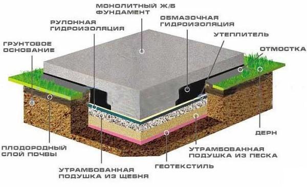 Классический вариант фундамента монолитная плита без утепления