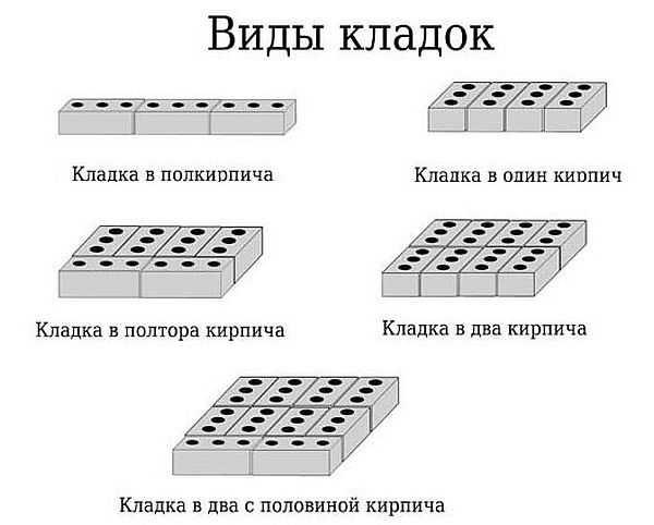 Виды кладки из кирпича: в полкирпича, в кирпич, в полтора и два кирпича