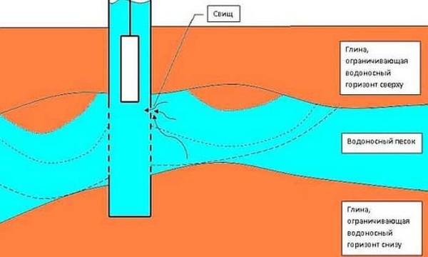 Водоносный слой может залегать на разных уровнях