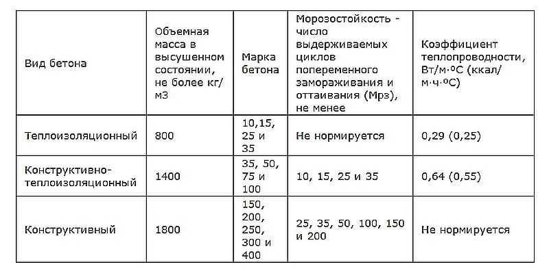 Легкие бетоны классификация щебень песок бетон