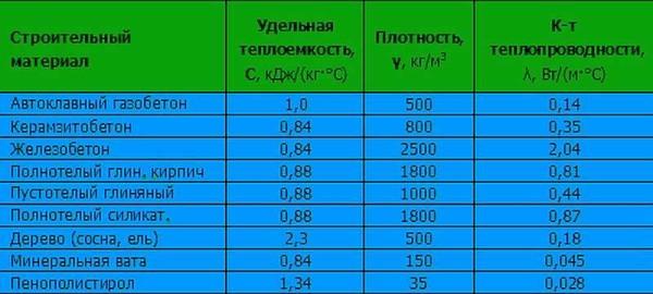 Таблица теплопроводности легких бетонов