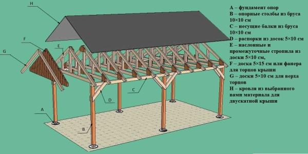 Пример устройства двускатной крыши из дерева