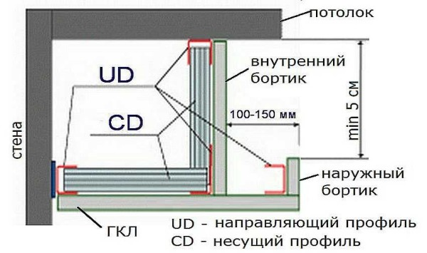 Конструкция короба для подсветки гипоскартонного потолка